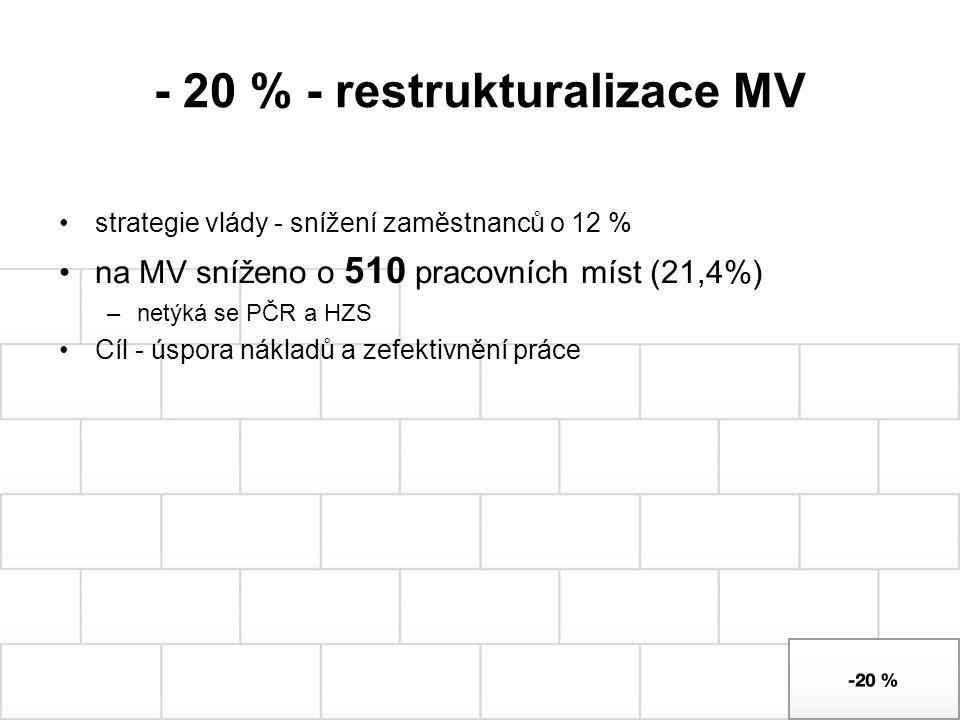 - 20 % - restrukturalizace MV strategie vlády - snížení zaměstnanců o 12 % na MV sníženo o 510 pracovních míst (21,4%) –netýká se PČR a HZS Cíl - úspo