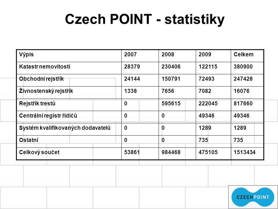 Czech POINT - statistiky Výpis200720082009Celkem Katastr nemovitostí28379230406122115380900 Obchodní rejstřík2414415079172493247428 Živnostenský rejst