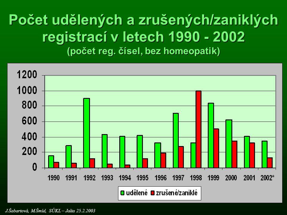Počet udělených a zrušených/zaniklých registrací v letech 1990 - 2002 (počet reg.