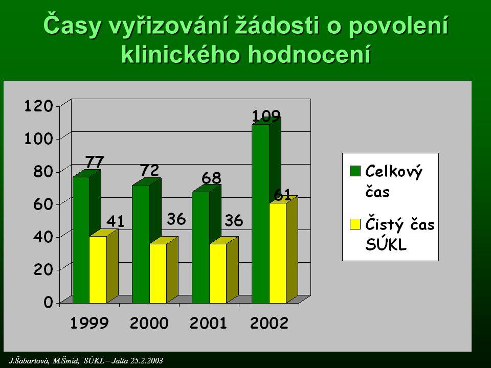 Agenda SÚKL (počet čísel jednacích) J.Šabartová, M.Šmíd, SÚKL – Jalta 25.2.2003