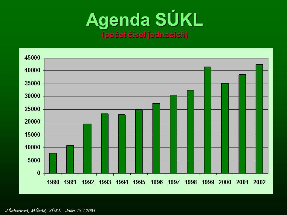Počet přípravků registrovaných v jednotlivých letech 2000199019801970 J.Šabartová, M.Šmíd, SÚKL – Jalta 25.2.2003