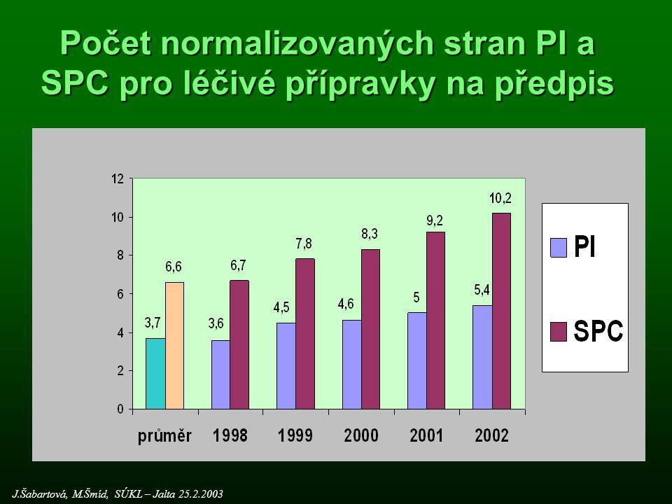 """Přípravky vyloučené z akce """"update (6/2002) J.Šabartová, M.Šmíd, SÚKL – Jalta 25.2.2003"""