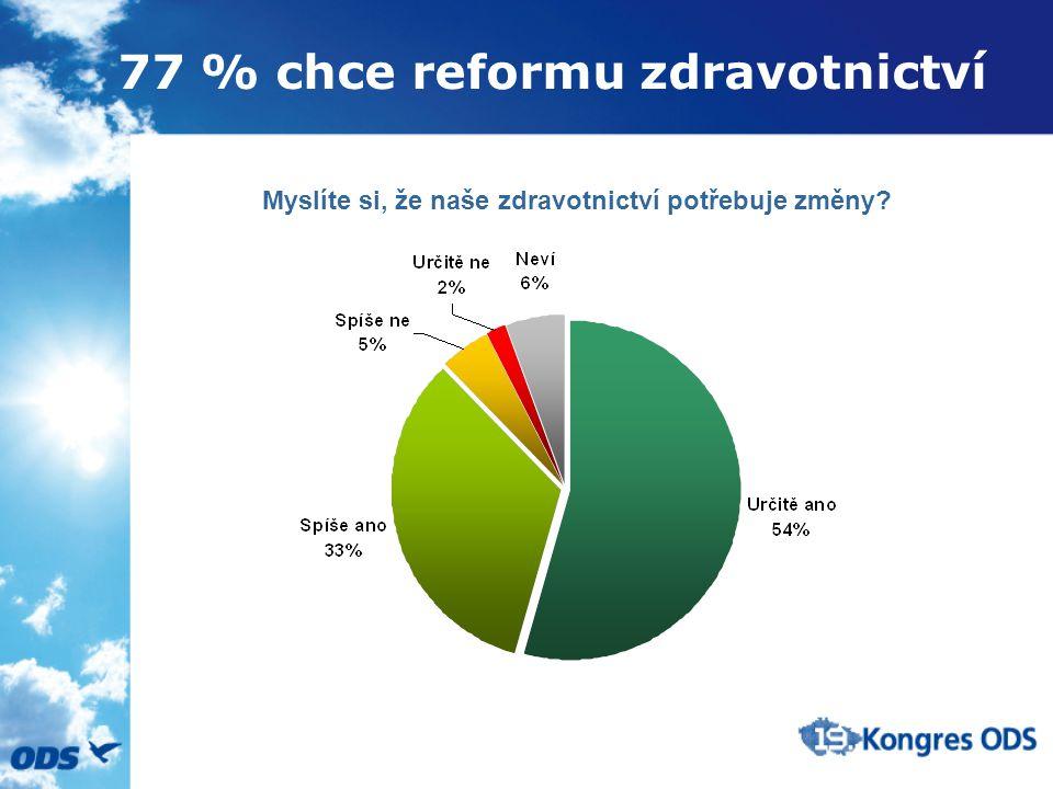 77 % chce reformu zdravotnictví Myslíte si, že naše zdravotnictví potřebuje změny