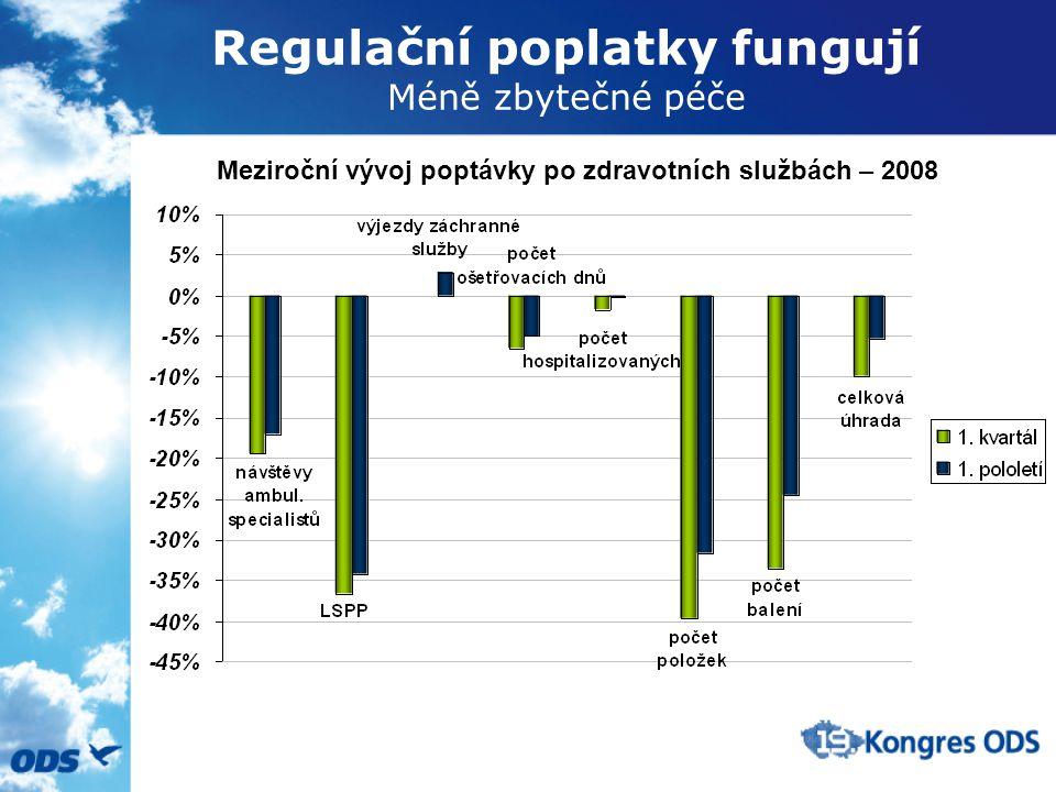 Regulační poplatky fungují Méně zbytečné péče Meziroční vývoj poptávky po zdravotních službách – 2008