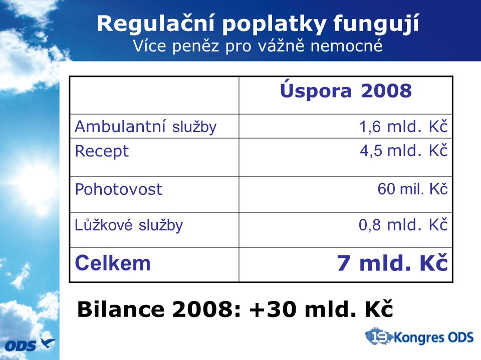 Regulační poplatky fungují Více peněz pro vážně nemocné Úspora 2008 Ambulantní služby1,6 mld.