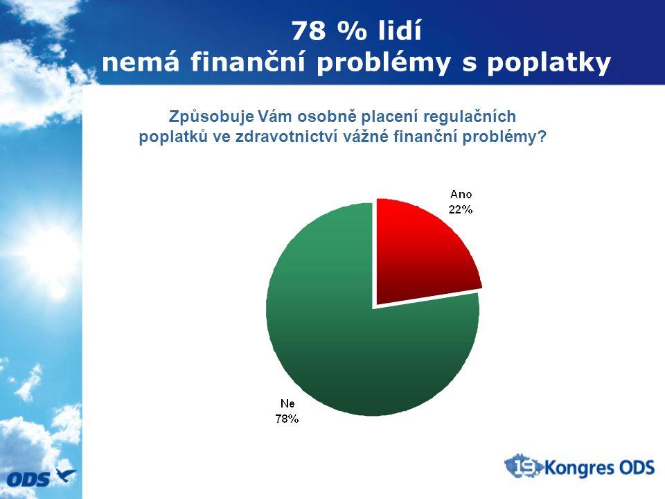 78 % lidí nemá finanční problémy s poplatky Způsobuje Vám osobně placení regulačních poplatků ve zdravotnictví vážné finanční problémy
