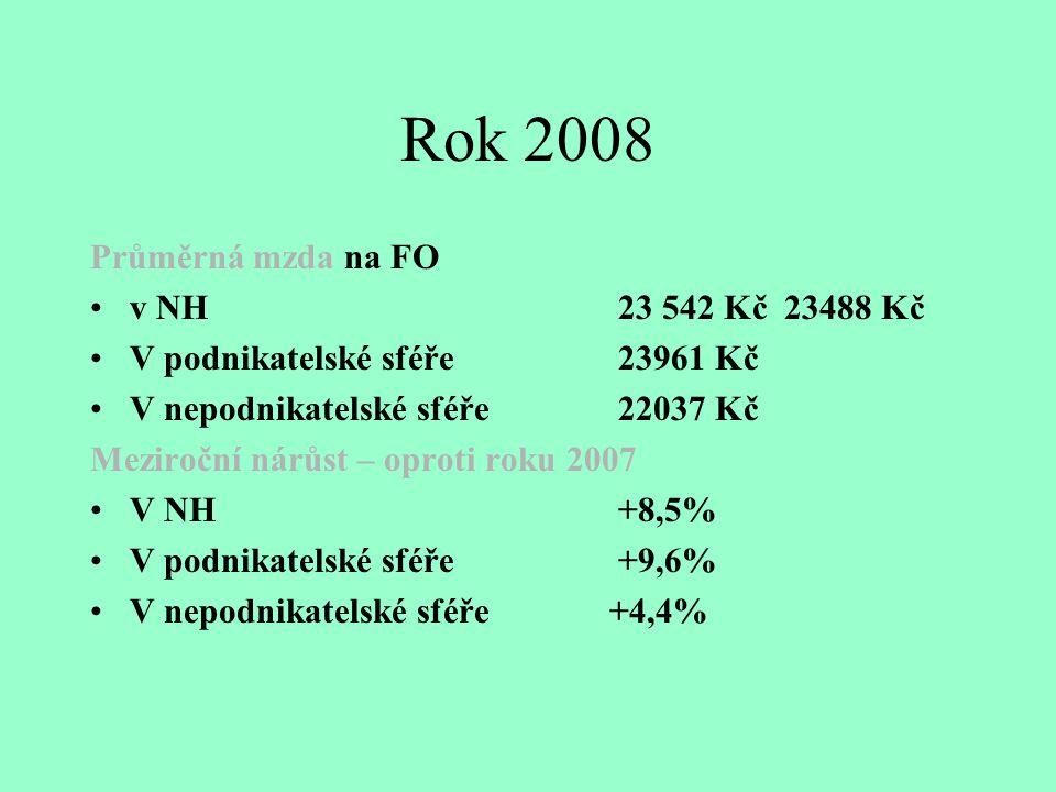 Rok 2008 Průměrná mzda na FO v NH 23 542 Kč 23488 Kč V podnikatelské sféře23961 Kč V nepodnikatelské sféře 22037 Kč Meziroční nárůst – oproti roku 2007 V NH+8,5% V podnikatelské sféře+9,6% V nepodnikatelské sféře +4,4%