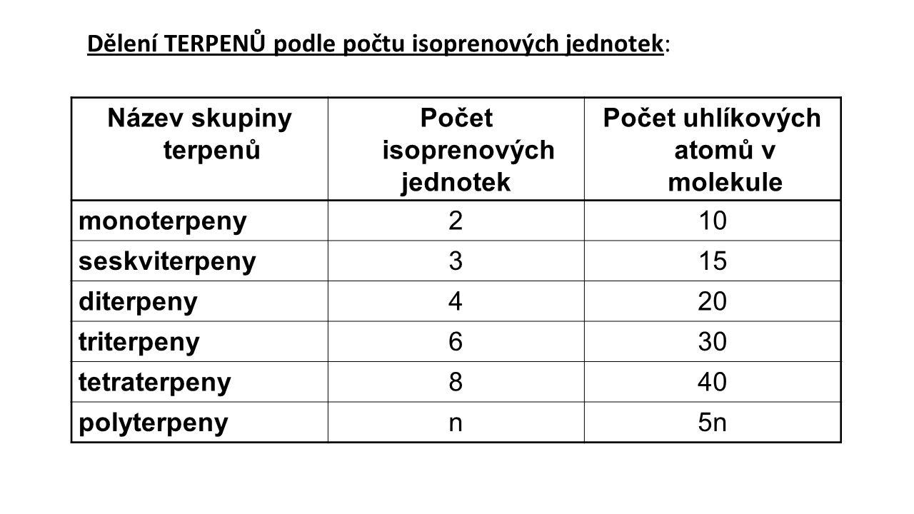 Dělení TERPENŮ podle počtu isoprenových jednotek: Název skupiny terpenů Počet isoprenových jednotek Počet uhlíkových atomů v molekule monoterpeny210 s