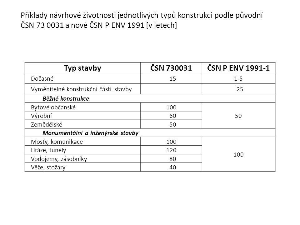 Příklady návrhové životnosti jednotlivých typů konstrukcí podle původní ČSN 73 0031 a nové ČSN P ENV 1991 [v letech] Typ stavbyČSN 730031ČSN P ENV 199