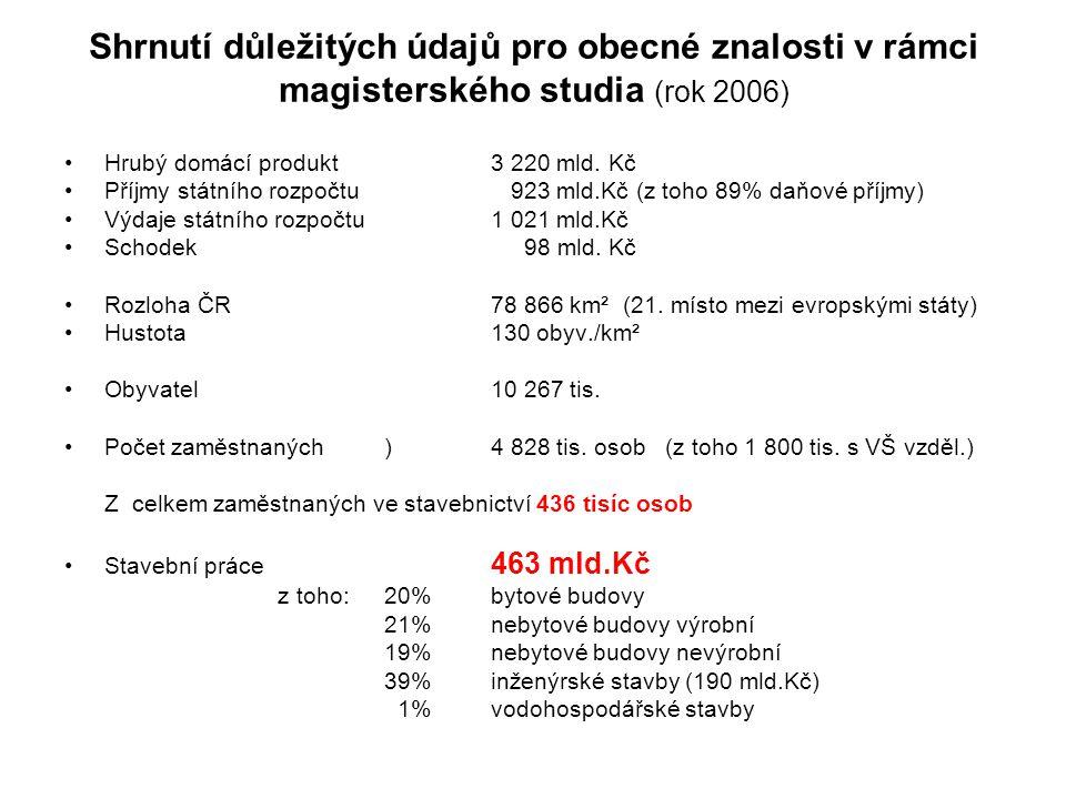 Shrnutí důležitých údajů pro obecné znalosti v rámci magisterského studia (rok 2006) Hrubý domácí produkt 3 220 mld. Kč Příjmy státního rozpočtu 923 m