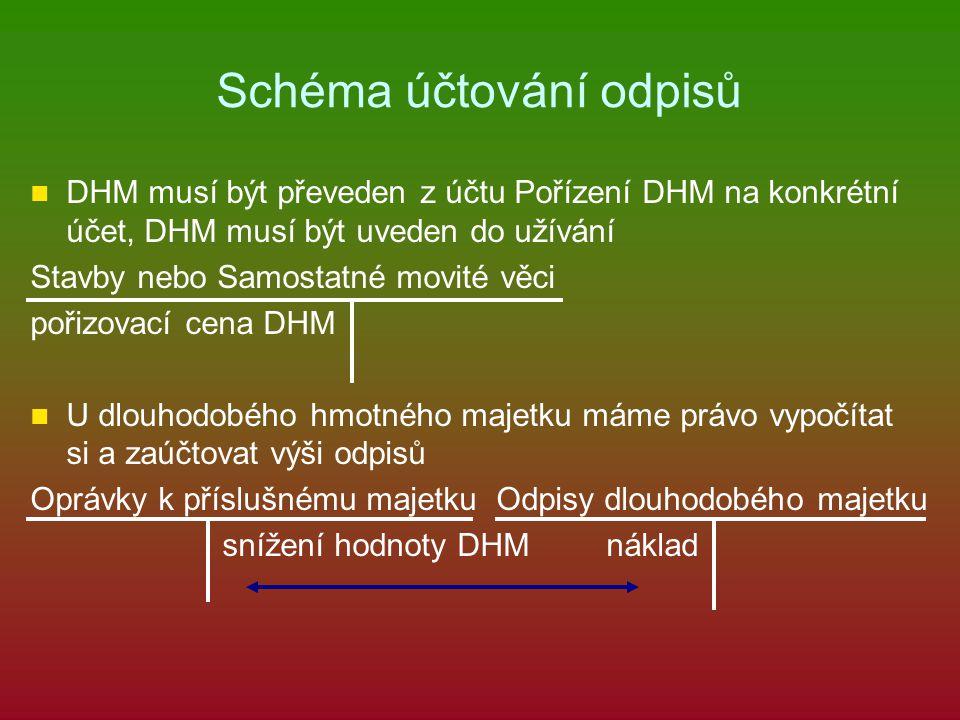 Schéma účtování odpisů DHM musí být převeden z účtu Pořízení DHM na konkrétní účet, DHM musí být uveden do užívání Stavby nebo Samostatné movité věci pořizovací cena DHM U dlouhodobého hmotného majetku máme právo vypočítat si a zaúčtovat výši odpisů Oprávky k příslušnému majetku Odpisy dlouhodobého majetku snížení hodnoty DHMnáklad