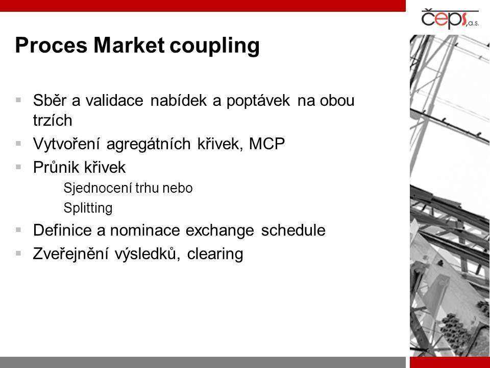 Proces Market coupling  Sběr a validace nabídek a poptávek na obou trzích  Vytvoření agregátních křivek, MCP  Průnik křivek Sjednocení trhu nebo Splitting  Definice a nominace exchange schedule  Zveřejnění výsledků, clearing