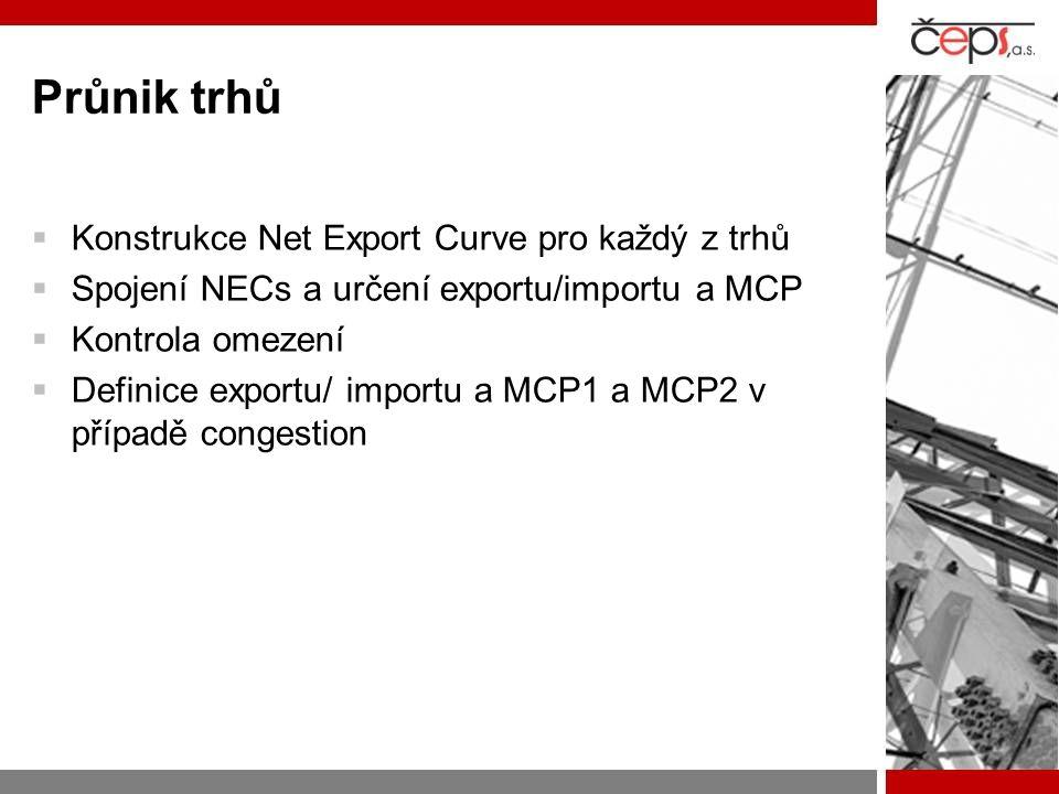 Průnik trhů  Konstrukce Net Export Curve pro každý z trhů  Spojení NECs a určení exportu/importu a MCP  Kontrola omezení  Definice exportu/ importu a MCP1 a MCP2 v případě congestion