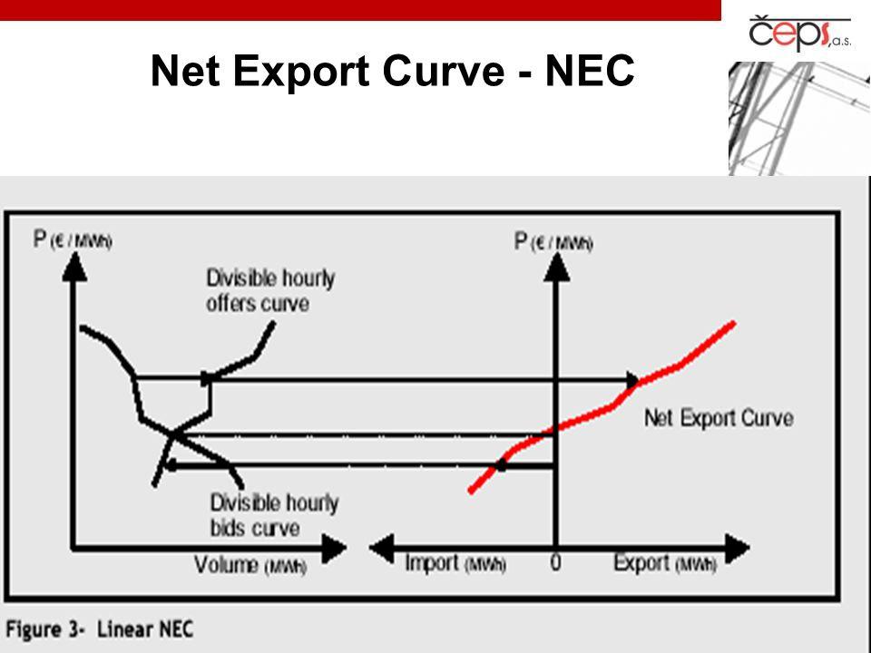 Net Export Curve - NEC