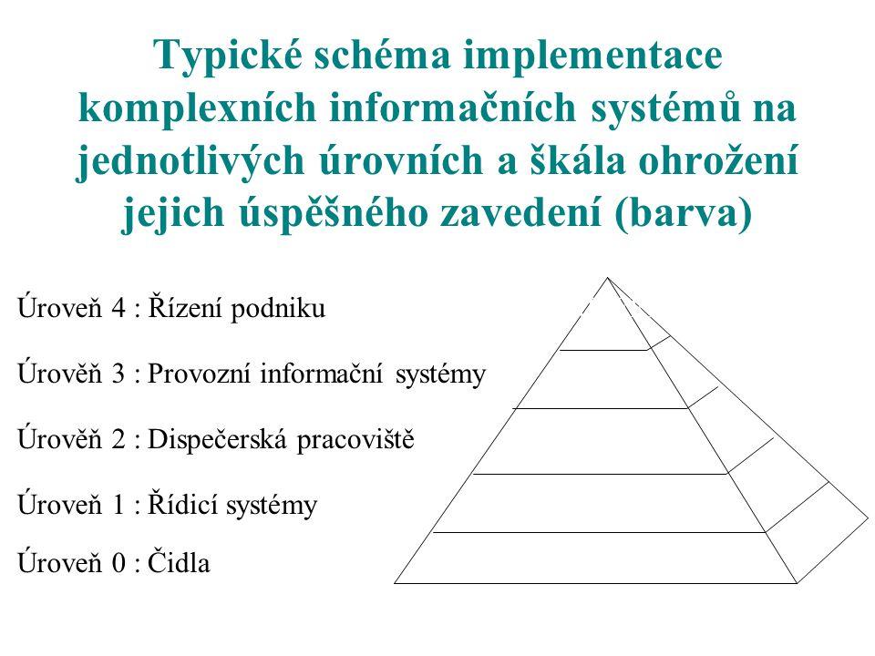 Typické schéma implementace komplexních informačních systémů na jednotlivých úrovních a škála ohrožení jejich úspěšného zavedení (barva) Úroveň 0 : Úr