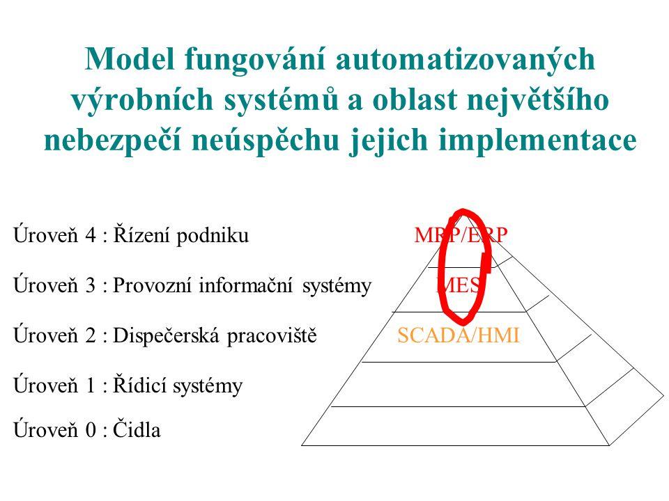 Model fungování automatizovaných výrobních systémů a oblast největšího nebezpečí neúspěchu jejich implementace Úroveň 0 : Úroveň 1 : Úroveň 2 : Úroveň