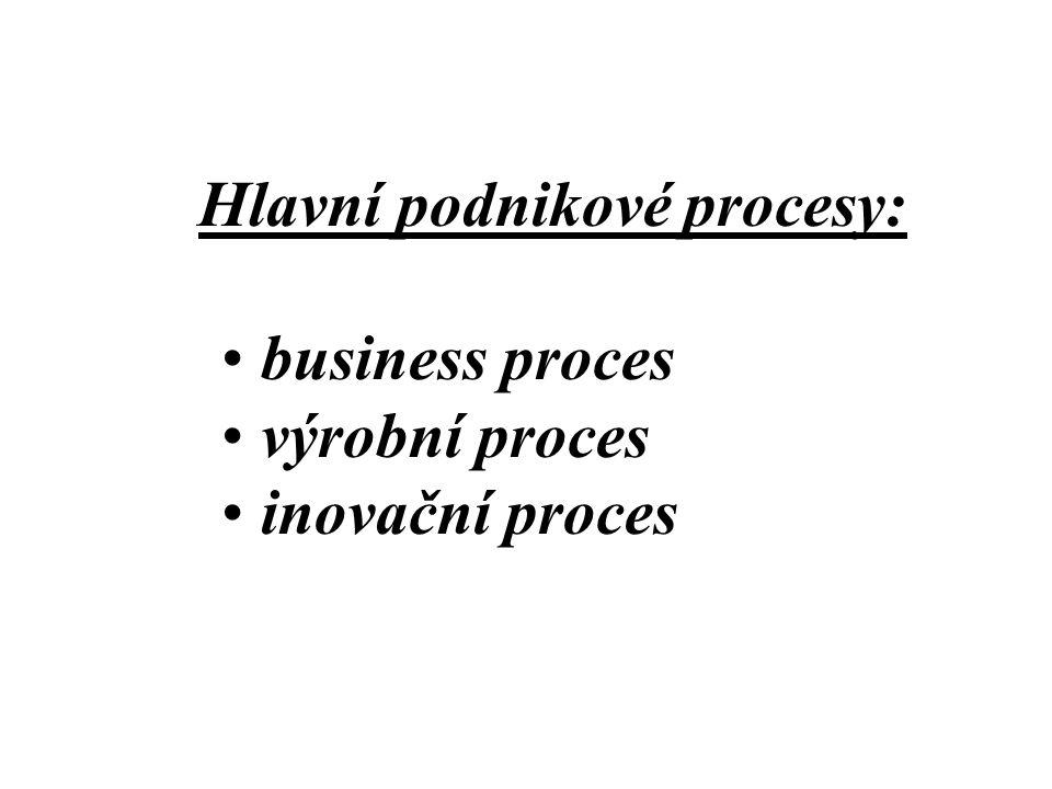 Hlavní podnikové procesy: business proces výrobní proces inovační proces