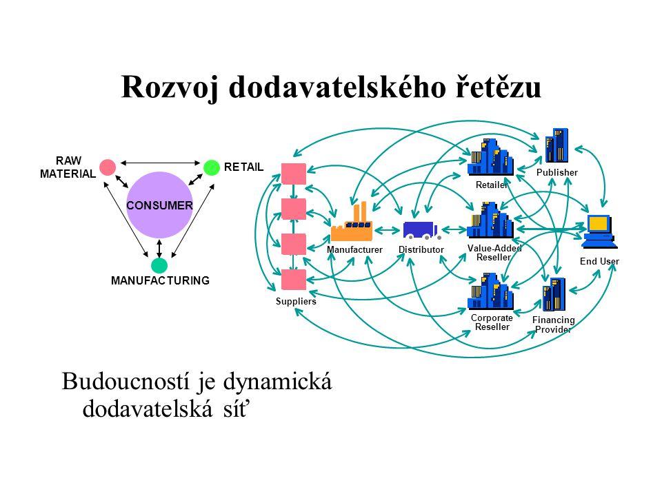 Rozvoj dodavatelského řetězu Budoucností je dynamická dodavatelská síť CONSUMER RAW MATERIAL MANUFACTURING RETAIL Suppliers Manufacturer End User Dist