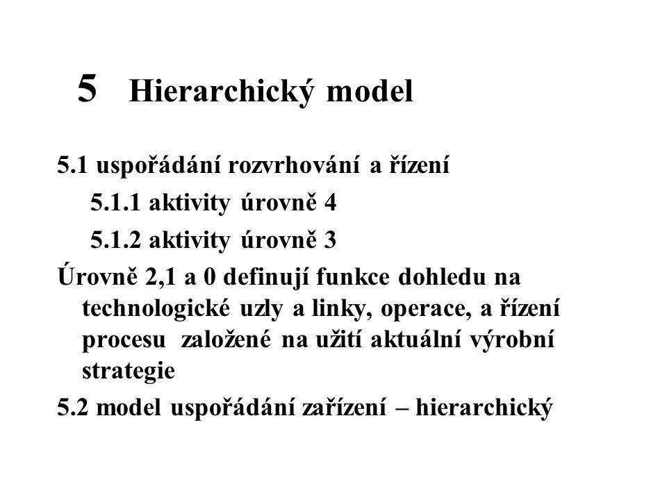 5 Hierarchický model 5.1 uspořádání rozvrhování a řízení 5.1.1 aktivity úrovně 4 5.1.2 aktivity úrovně 3 Úrovně 2,1 a 0 definují funkce dohledu na tec