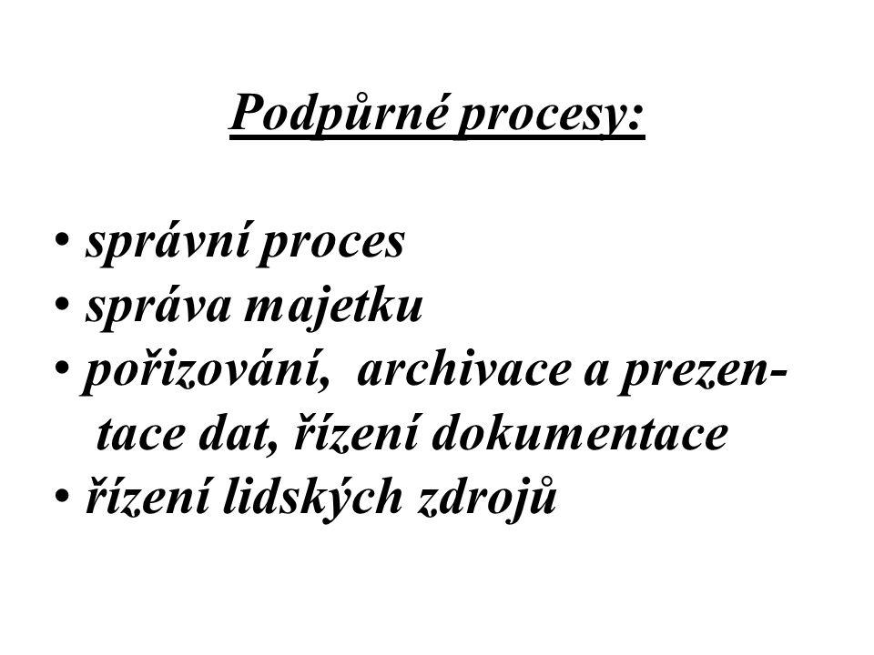 Podpůrné procesy: správní proces správa majetku pořizování, archivace a prezen- tace dat, řízení dokumentace řízení lidských zdrojů