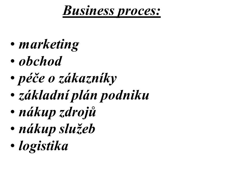 Business proces: marketing obchod péče o zákazníky základní plán podniku nákup zdrojů nákup služeb logistika