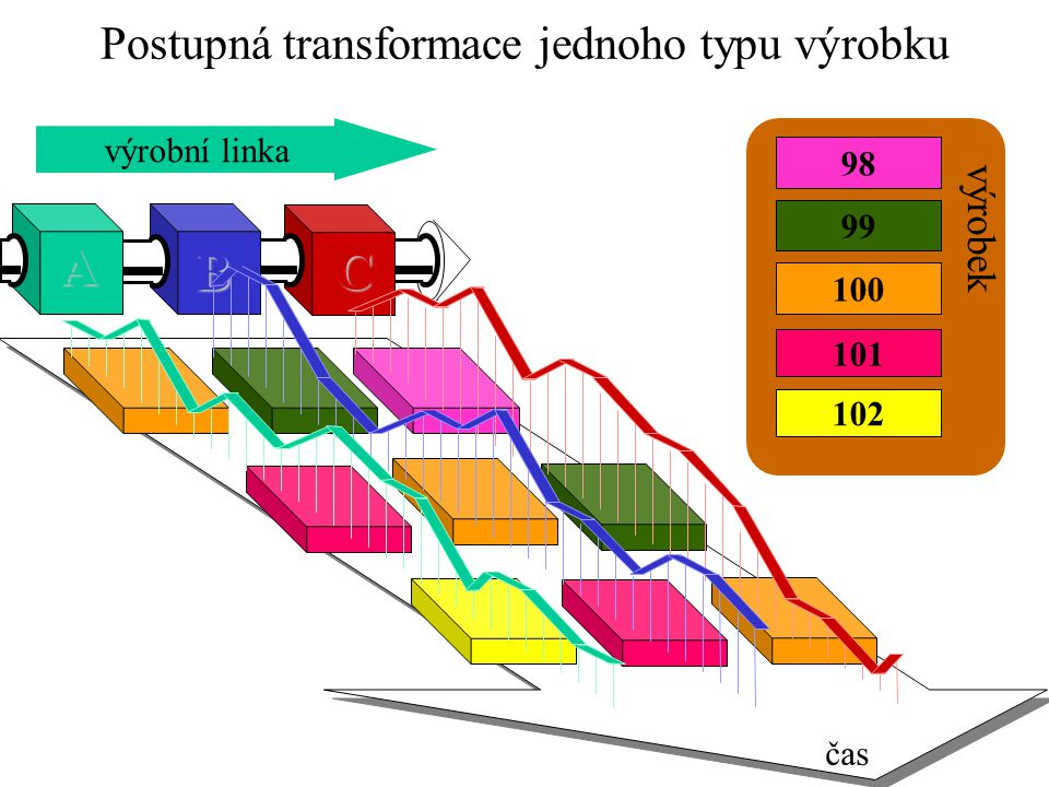 A B C výrobní linka čas 100 99 101 98 102 výrobek Postupná transformace jednoho typu výrobku