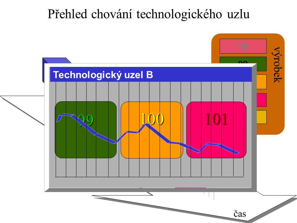 100 99 101 98 102 B čas Přehled chování technologického uzlu 100 99 101 Technologický uzel B výrobek