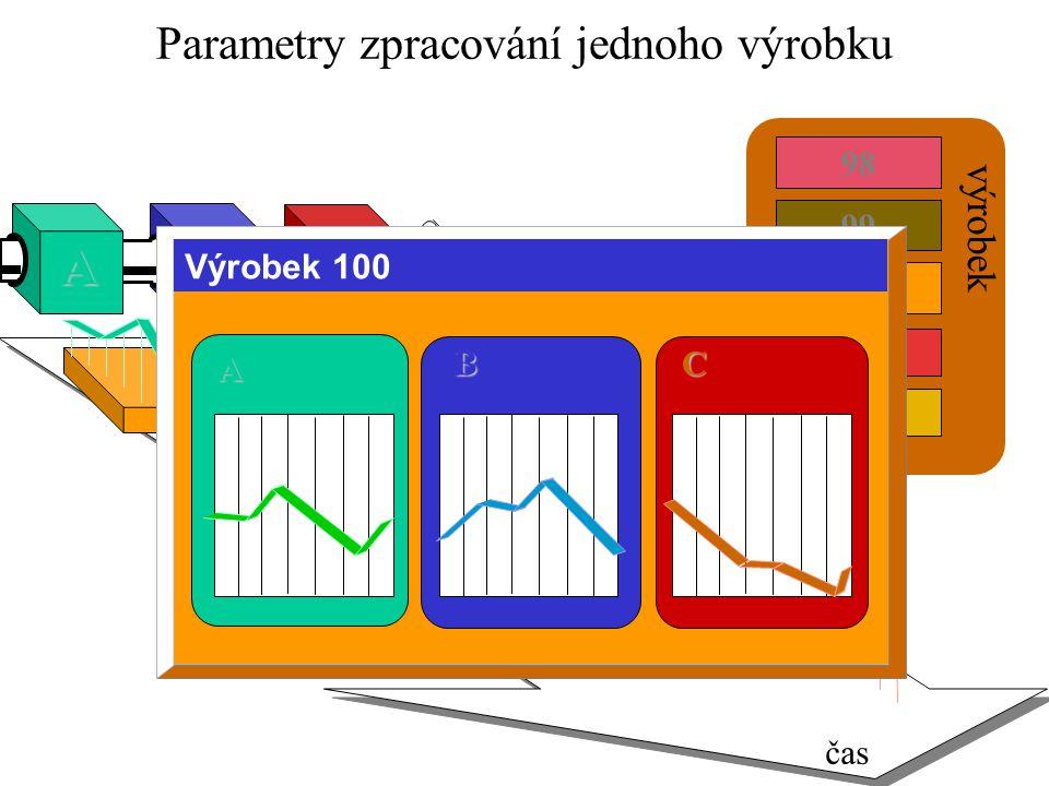 100 99 101 98 102 výrobek čas Parametry zpracování jednoho výrobku A B C Výrobek 100 BC A BC