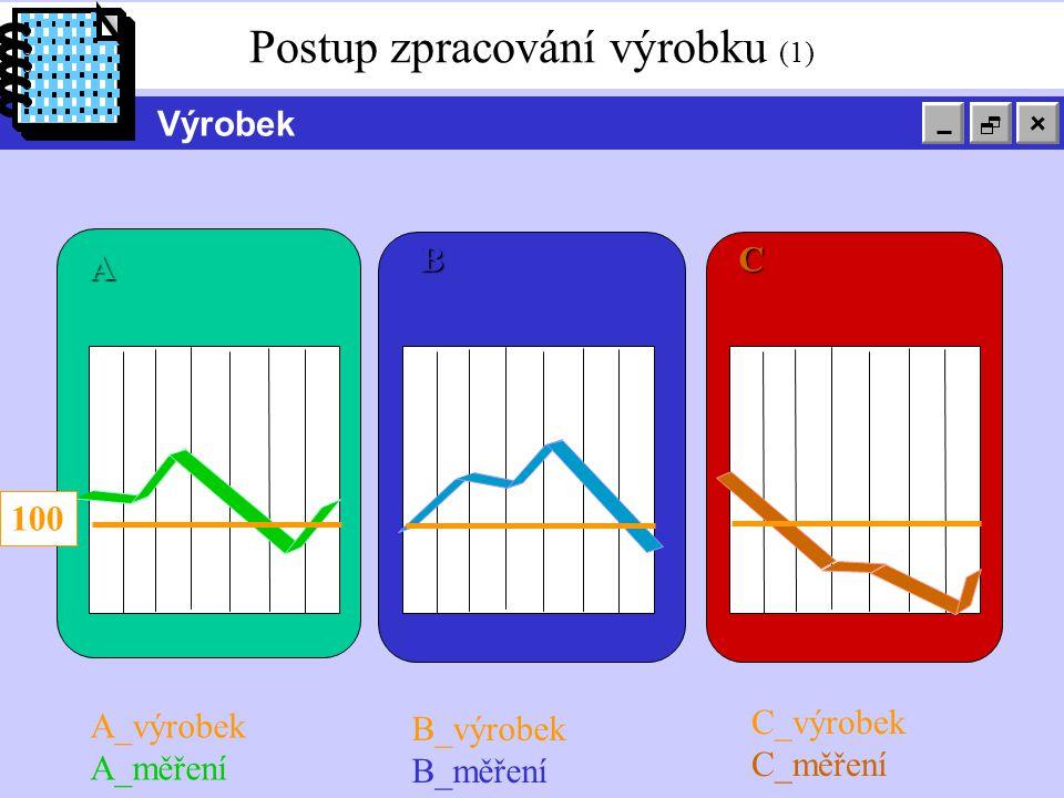 Postup zpracování výrobku (1) Výrobek C_výrobek C_měření A_výrobek A_měření B_výrobek B_měření BC A BC 100