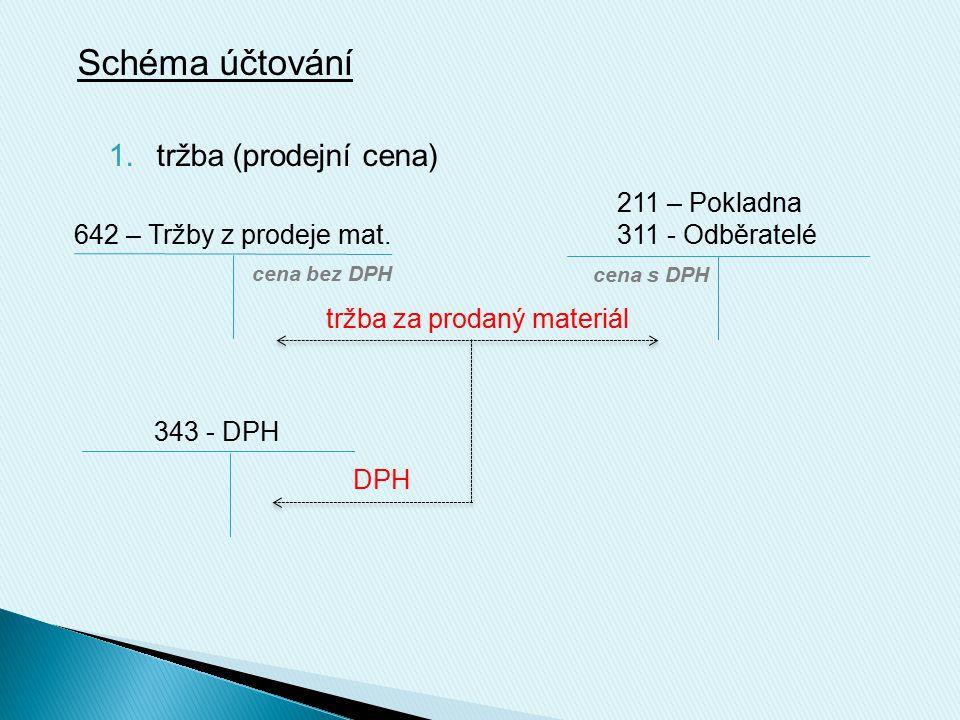 Schéma účtování 1.tržba (prodejní cena) 642 – Tržby z prodeje mat. 211 – Pokladna 311 - Odběratelé cena bez DPH cena s DPH tržba za prodaný materiál D