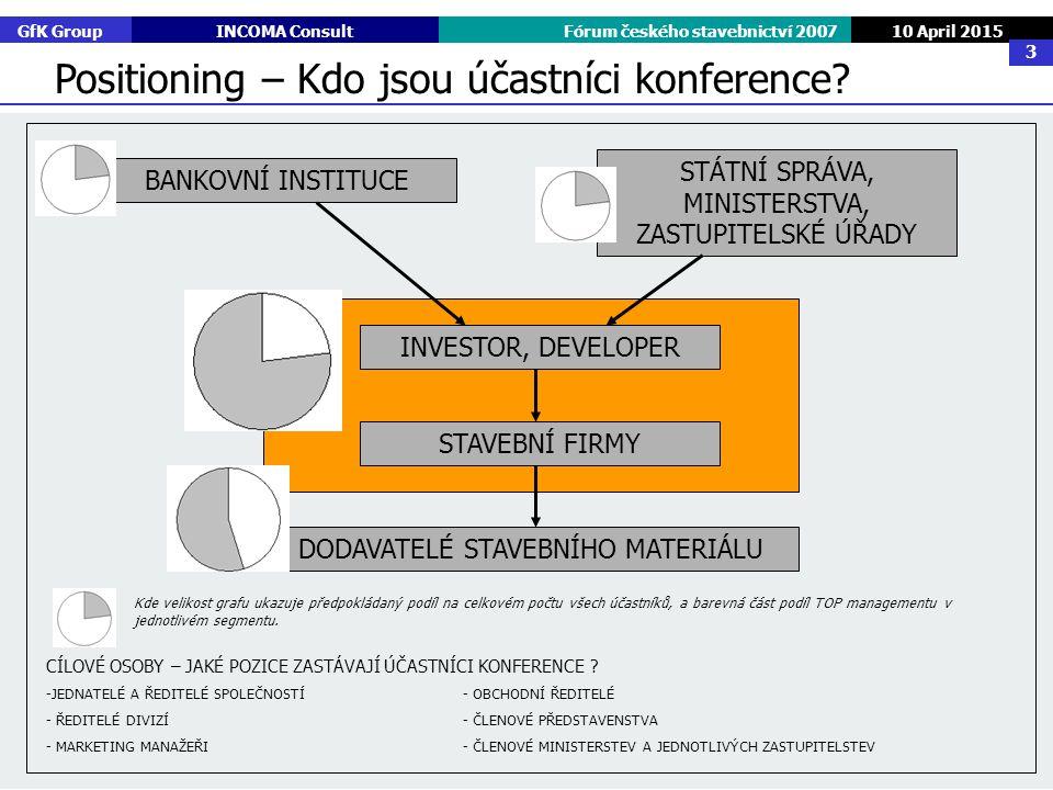 GfK GroupINCOMA ConsultFórum českého stavebnictví 2007 10 April 2015 3 Positioning – Kdo jsou účastníci konference? STÁTNÍ SPRÁVA, MINISTERSTVA, ZASTU