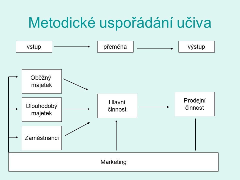 Metodické uspořádání učiva vstuppřeměnavýstup Oběžný majetek Dlouhodobý majetek Zaměstnanci Hlavní činnost Prodejní činnost Marketing