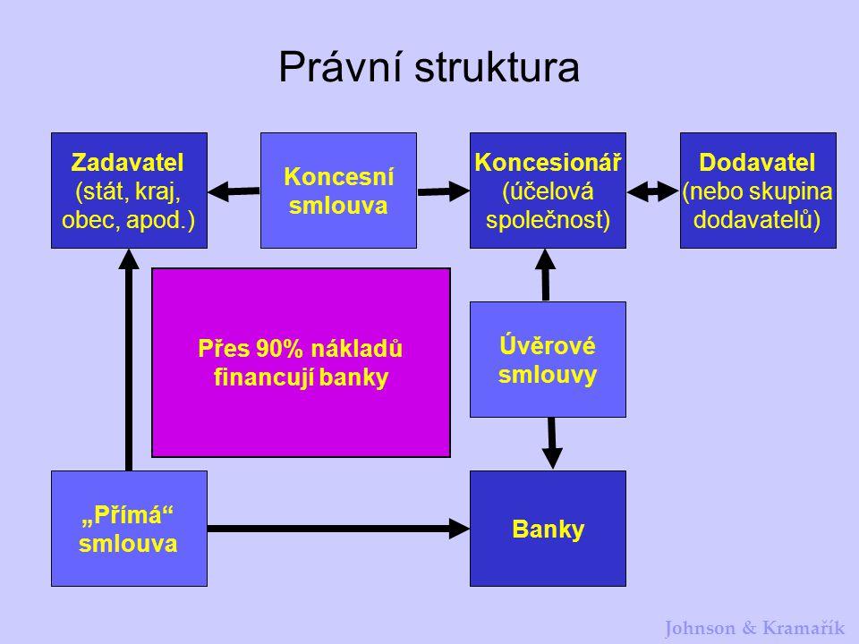 Johnson & Kramařík Právní struktura Zadavatel (stát, kraj, obec, apod.) Dodavatel (nebo skupina dodavatelů) Banky Koncesionář (účelová společnost) Kon