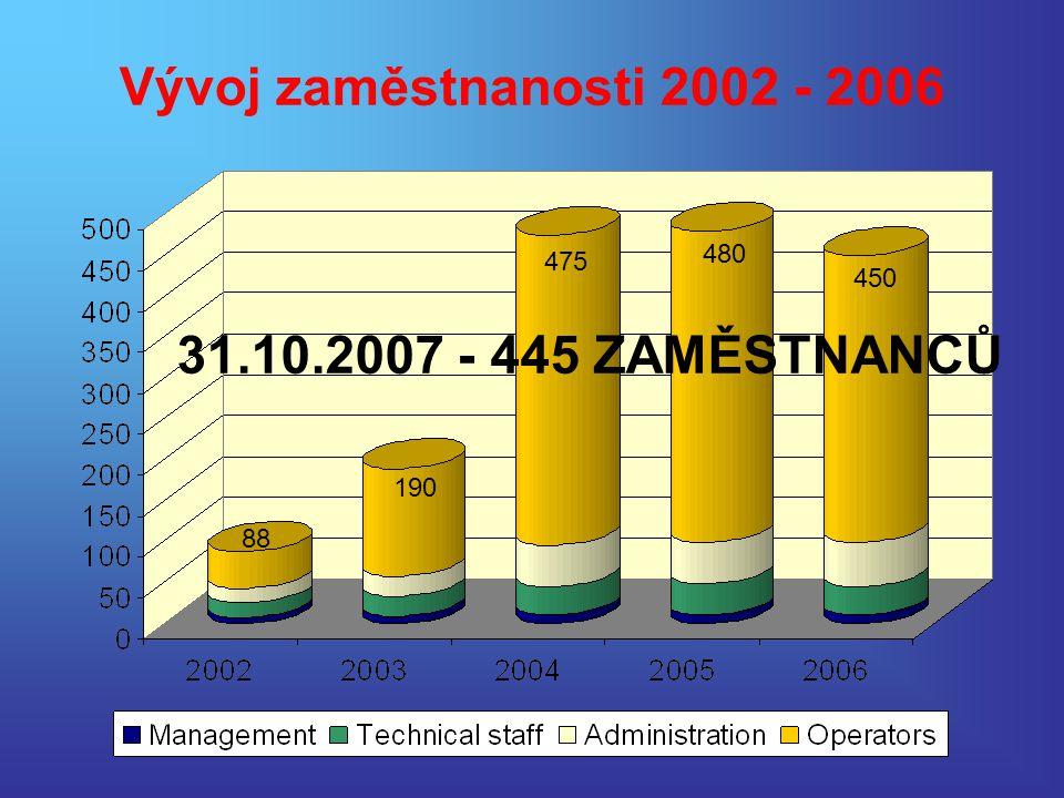 Vývoj zaměstnanosti 2002 - 2006 190 450 480 475 88 31.10.2007 - 445 ZAMĚSTNANCŮ