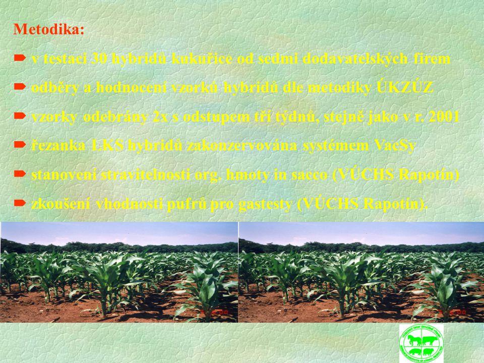 Metodika:  v testaci 30 hybridů kukuřice od sedmi dodavatelských firem  odběry a hodnocení vzorků hybridů dle metodiky ÚKZÚZ  vzorky odebrány 2x s odstupem tří týdnů, stejně jako v r.