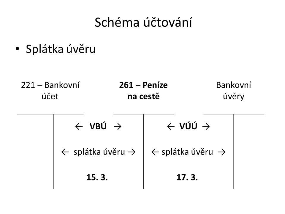 Schéma účtování Splátka úvěru 221 – Bankovní účet 261 – Peníze na cestě Bankovní úvěry ← VBÚ →← VÚÚ → ← splátka úvěru → 15.