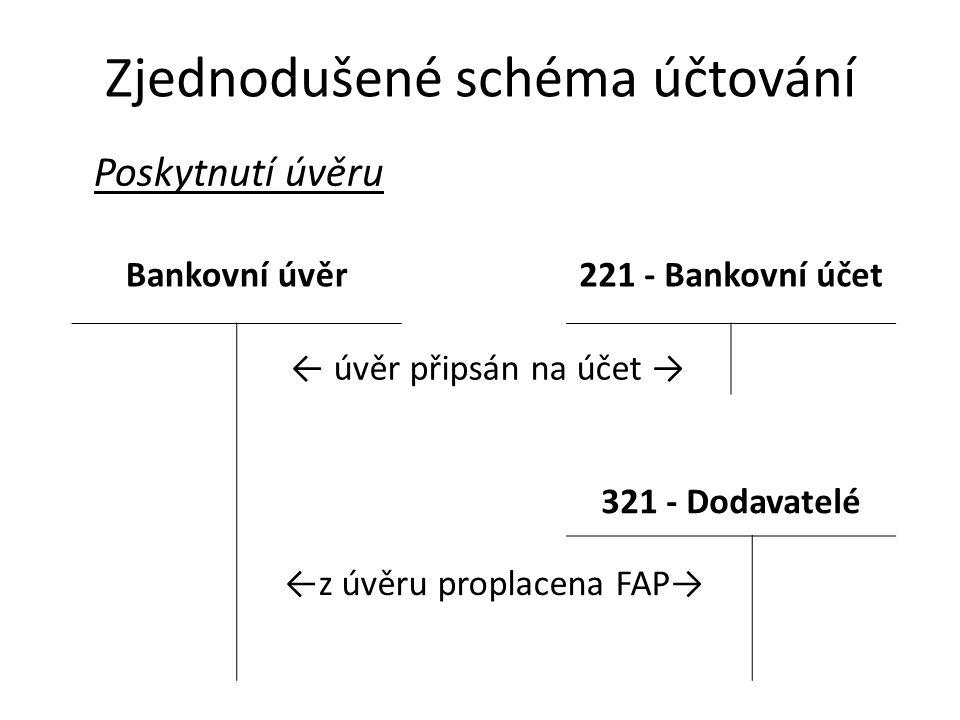 Zjednodušené schéma účtování Poskytnutí úvěru Bankovní úvěr221 - Bankovní účet ← úvěr připsán na účet → 321 - Dodavatelé ←z úvěru proplacena FAP→