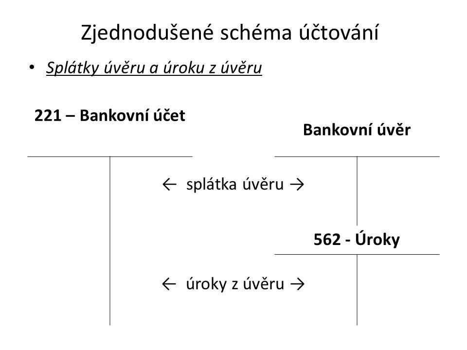 Zjednodušené schéma účtování Splátky úvěru a úroku z úvěru 221 – Bankovní účet Bankovní úvěr ← splátka úvěru → 562 - Úroky ← úroky z úvěru →