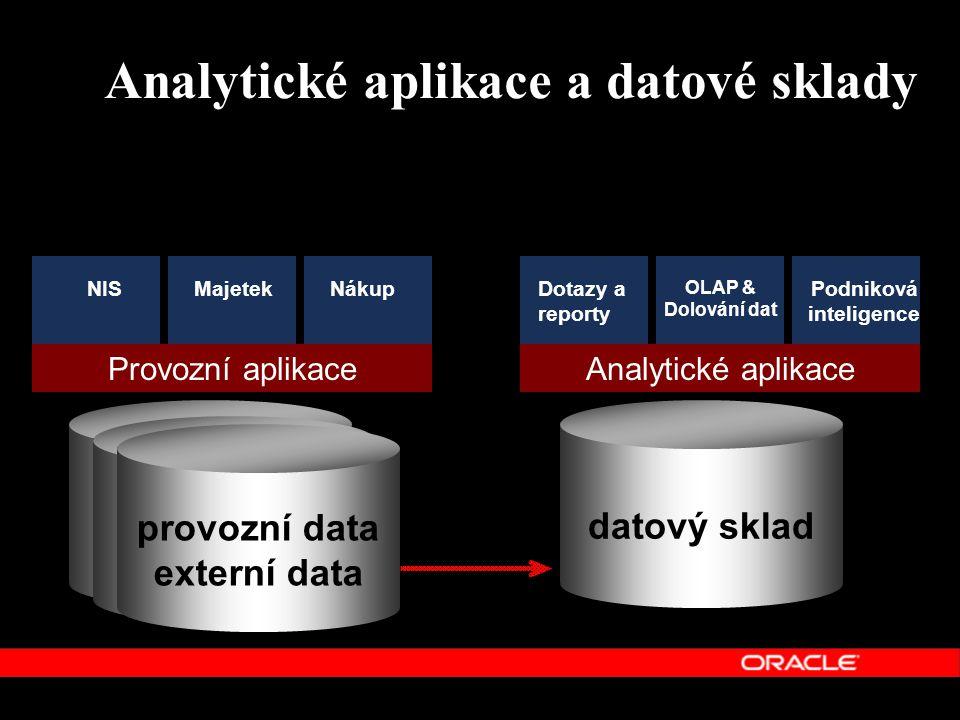 Analytické aplikace a datové sklady datový sklad Analytické aplikaceProvozní aplikace NISMajetekNákupDotazy a reporty OLAP & Dolování dat Podniková in