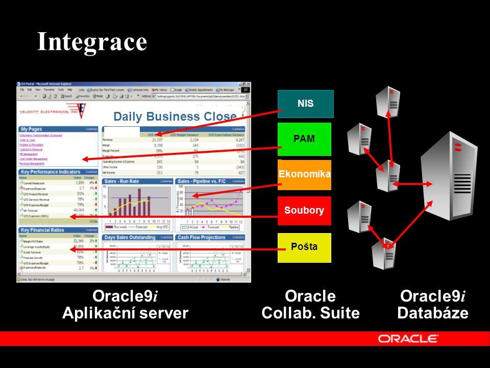 Integrace Ekonomika NIS Soubory PAM Pošta Daily Business Close Oracle9 i Aplikační server Oracle9 i Databáze Oracle Collab. Suite