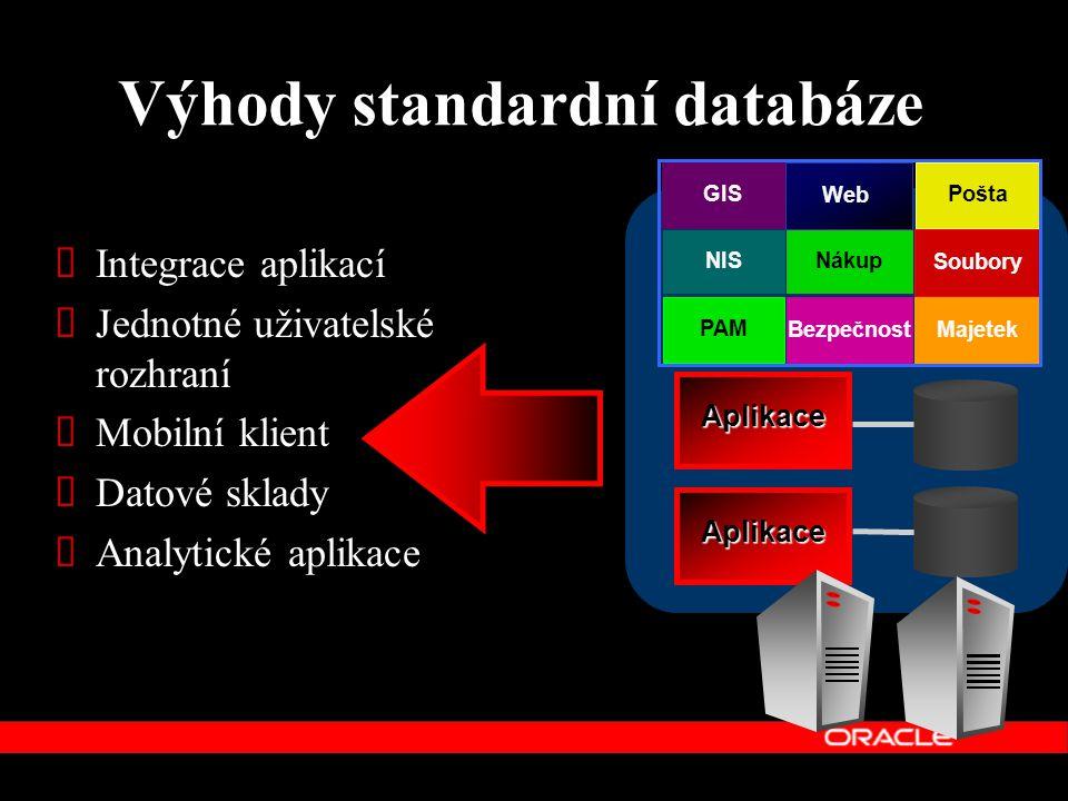 Výhody standardní databáze Aplikace Aplikace Datové Centrum Pošta Nákup NIS Soubory PAM Bezpečnost Web Majetek GIS  Integrace aplikací  Jednotné uži