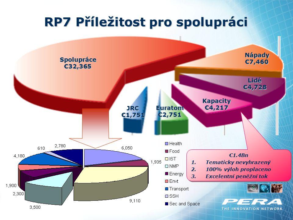 Spolupráce€32,365 Kapacity €4,217 JRC€1,751 Nápady€7,460 Euratom€2,751 Lidé€4,728 €1.4Bn 1.Tematicky nevyhrazený 2.100% výloh proplaceno 3.Excelentní