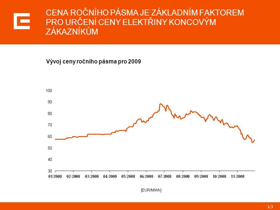 13 CENA ROČNÍHO PÁSMA JE ZÁKLADNÍM FAKTOREM PRO URČENÍ CENY ELEKTŘINY KONCOVÝM ZÁKAZNÍKŮM Vývoj ceny ročního pásma pro 2009