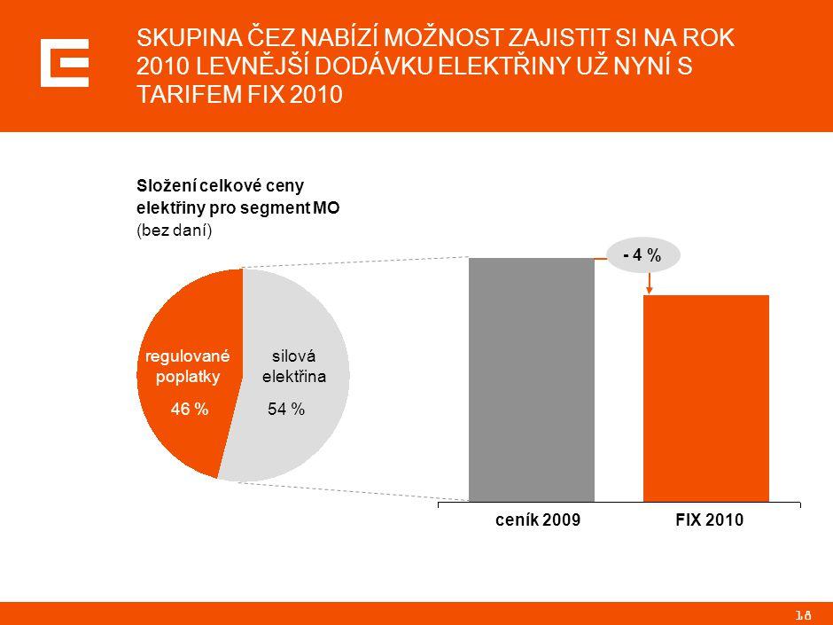 18 SKUPINA ČEZ NABÍZÍ MOŽNOST ZAJISTIT SI NA ROK 2010 LEVNĚJŠÍ DODÁVKU ELEKTŘINY UŽ NYNÍ S TARIFEM FIX 2010 regulované poplatky silová elektřina ceník 2009FIX 2010 - 4 % Složení celkové ceny elektřiny pro segment MO (bez daní) 46 %54 %