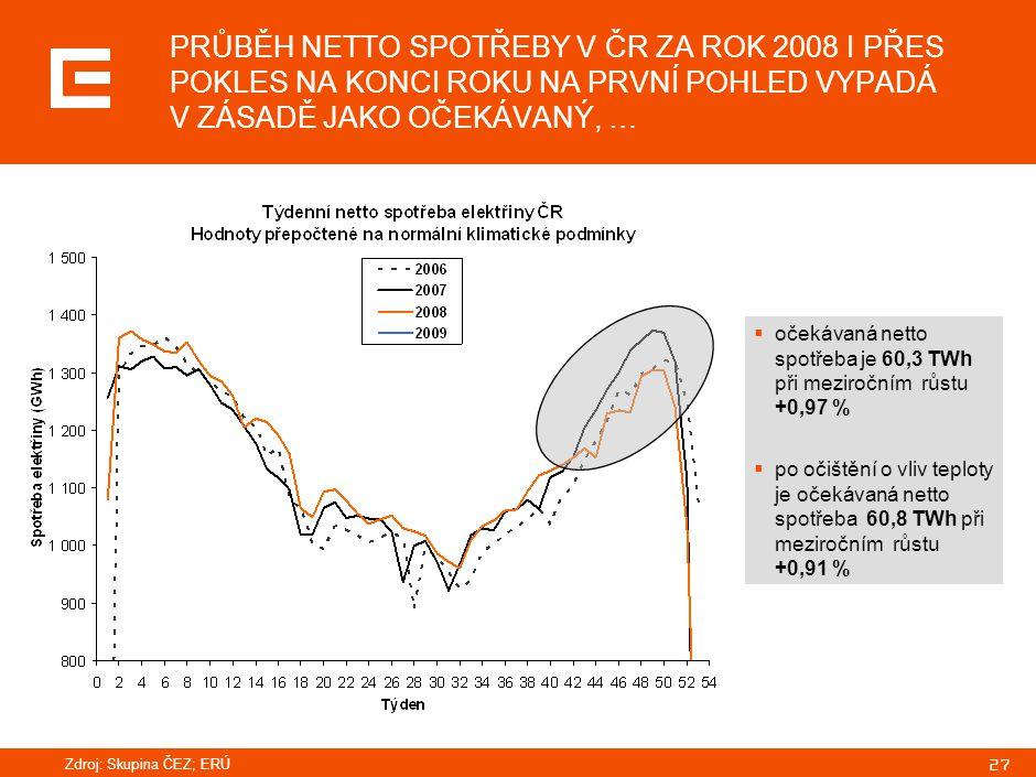 27 PRŮBĚH NETTO SPOTŘEBY V ČR ZA ROK 2008 I PŘES POKLES NA KONCI ROKU NA PRVNÍ POHLED VYPADÁ V ZÁSADĚ JAKO OČEKÁVANÝ, …  očekávaná netto spotřeba je 60,3 TWh při meziročním růstu +0,97 %  po očištění o vliv teploty je očekávaná netto spotřeba 60,8 TWh při meziročním růstu +0,91 % Zdroj: Skupina ČEZ; ERÚ