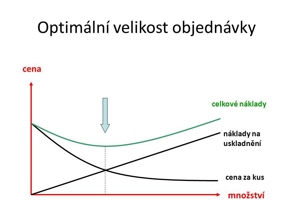 Optimální velikost objednávky cena množství cena za kus náklady na uskladnění celkové náklady