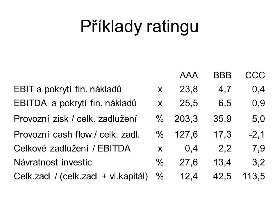 Příklady ratingu AAABBBCCC EBIT a pokrytí fin.nákladůx23,84,70,4 EBITDA a pokrytí fin.