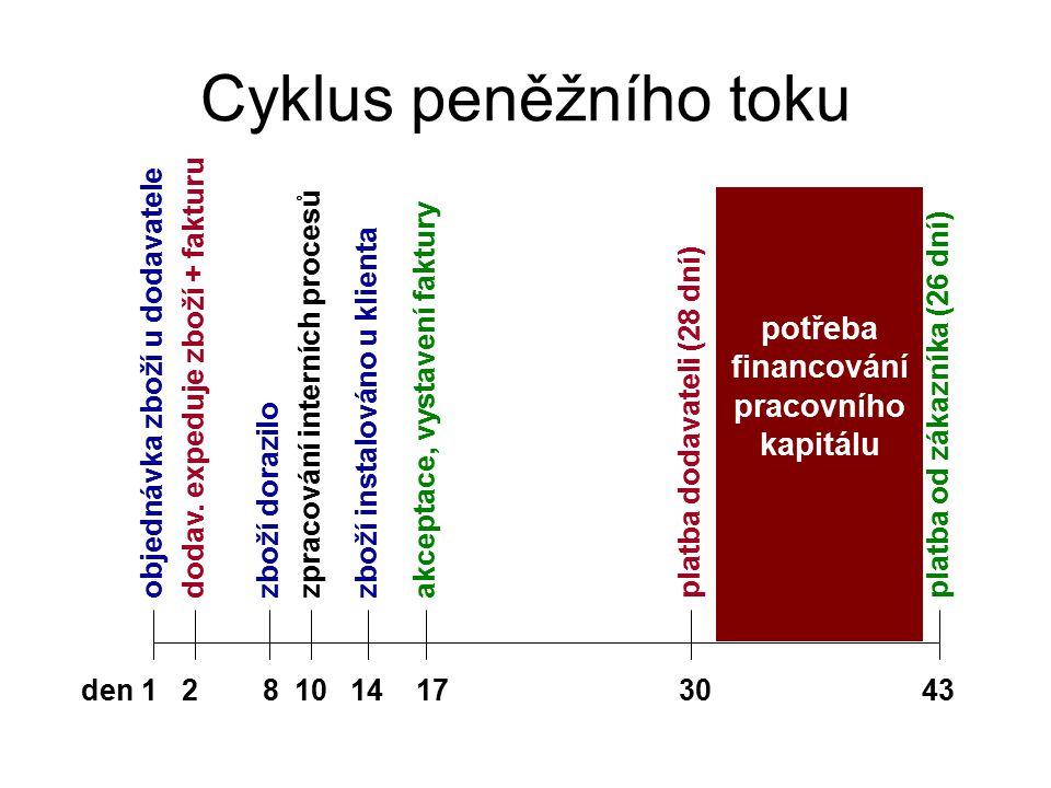 Cena akcií: kombinovaný model A: Současná hodnota dividend vyplacených během příštích pěti let Rok Odhadovaný zisk na akcii (nárůst 10%) x Odhad výplaty dividend = Odhad dividenda na akcii x Diskontovací faktor (12,00%) = Současná hodnota dividendy 11,30 45% 0,59 0,893 0,52 21,43 45% 0,64 0,797 0,51 31,57 45% 0,71 0,712 0,50 41,73 45% 0,78 0,636 0,49 51,90 45% 0,86 0,567 0,49 2,52 B: Současná hodnota akcie na konci 5.