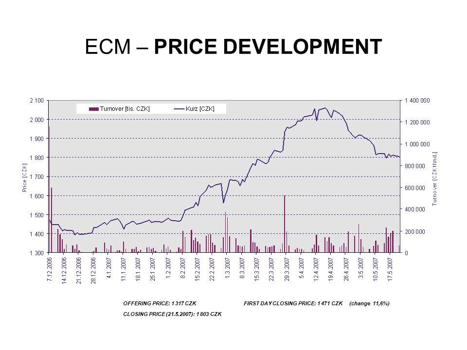 ECM – PRICE DEVELOPMENT OFFERING PRICE: 1 317 CZK FIRST DAY CLOSING PRICE: 1 471 CZK (change 11,6%) CLOSING PRICE (21.5.2007): 1 803 CZK