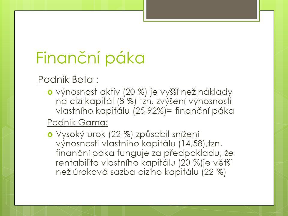 Finanční páka Podnik Beta :  výnosnost aktiv (20 %) je vyšší než náklady na cizí kapitál (8 %) tzn. zvýšení výnosnosti vlastního kapitálu (25,92%)= f